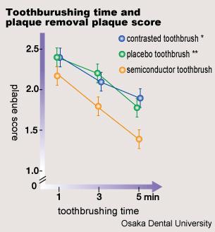 Toothburushing time